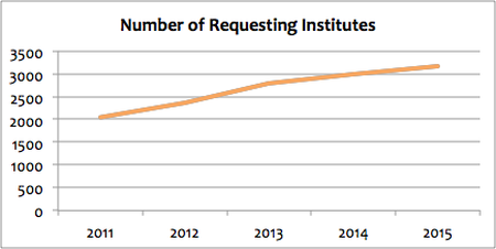 graph of number of requesting institutes