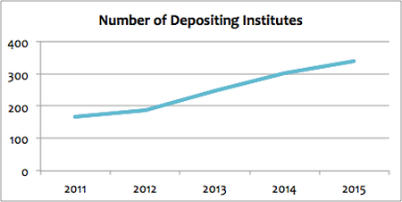 graph of number of depositing institutes