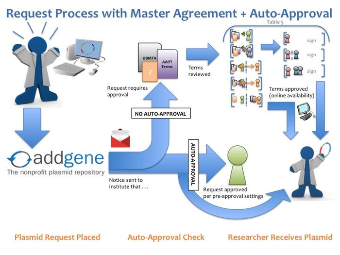 cartoon of addgene plasmid request process with master agreement