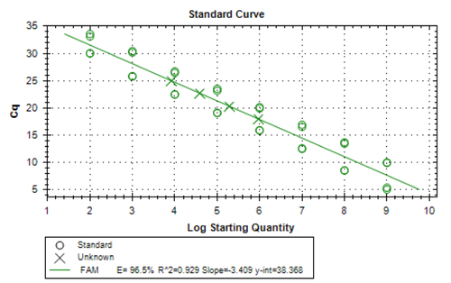 Standard Curve for AAV Titration by qPCR