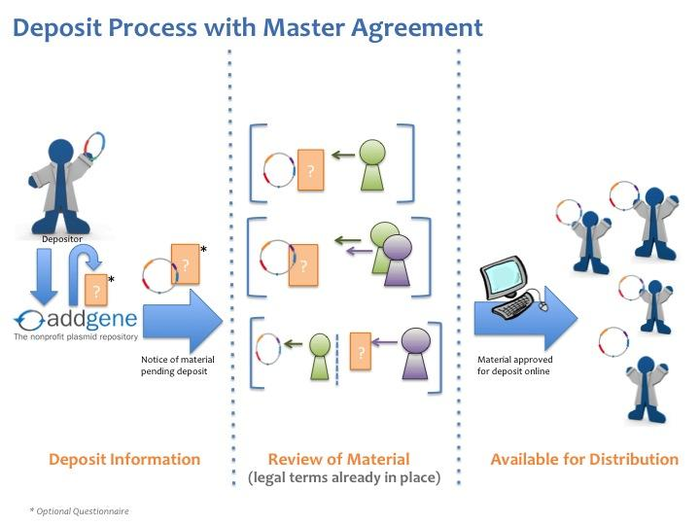 cartoon of addgene plasmid deposit process with master agreement