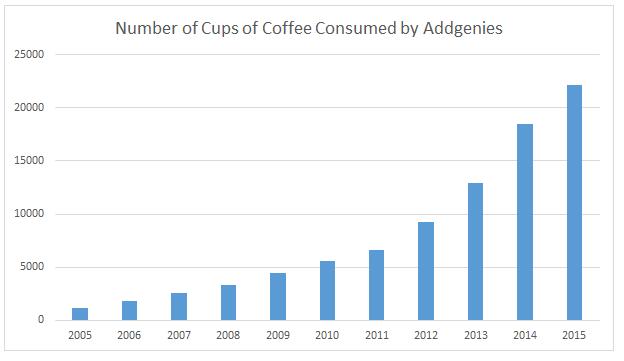 coffee consumption graph