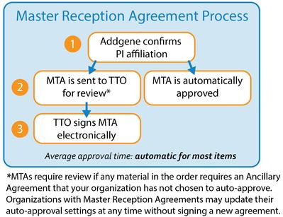 Addgene Tech Transfer Information For Ttos
