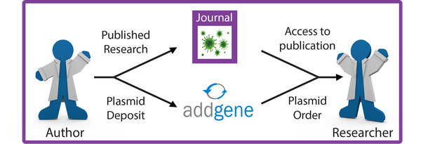 Addgene plasmids repository mission and research cycle