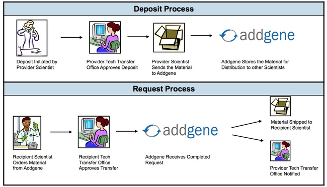 Addgene Electronic Mta System