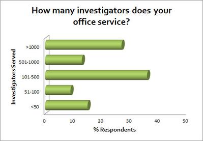 Investigators_Served.jpg