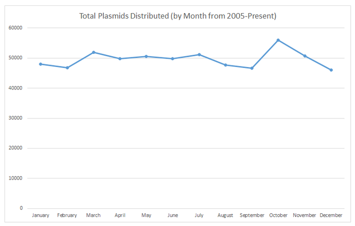 Graph of Addgene's monthly plasmid distribution