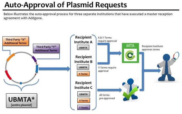 cartoon of addgene plasmid request process with auto approval