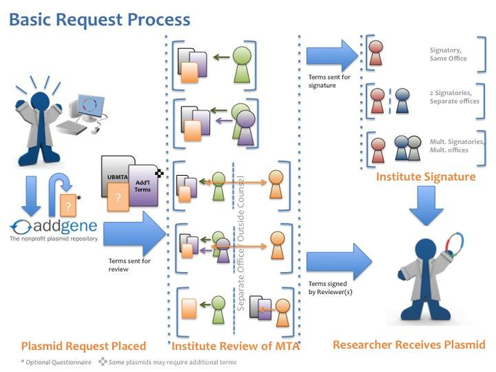cartoon of addgene plasmid request process